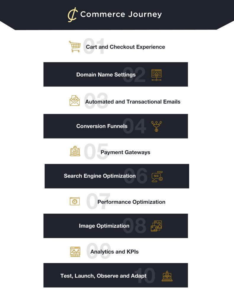 eCommerce Website Launch Checklist Essentials